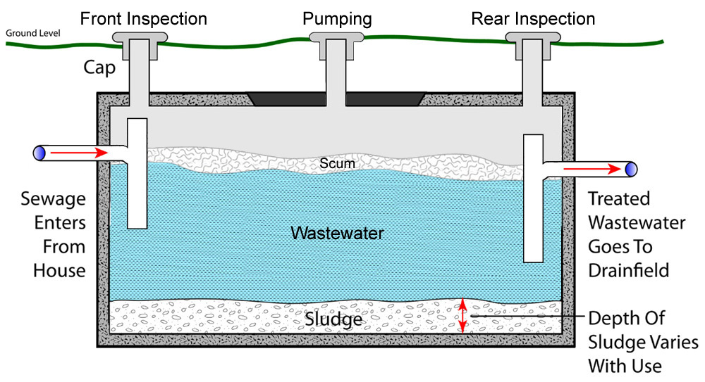 Septic Tank Drain Field Diagram